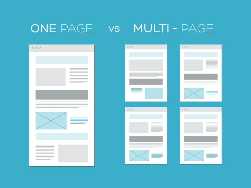 Difference Between Single Page & Multipage Web Design – What to choose